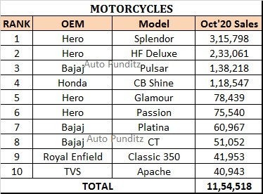 Top 10 Selling 2 Wheelers of October 2020 – Splendor retains the Top Spot!