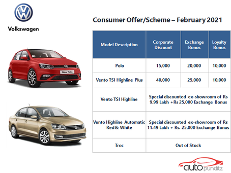 Discounts & Offers on VW Cars Models for February 2021