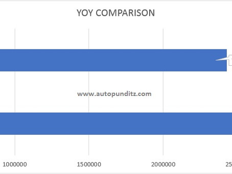 Car Sales Analysis for the Calendar Year 2020