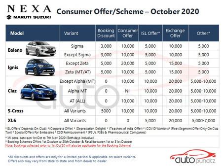 Offers on Nexa Models for October 2020