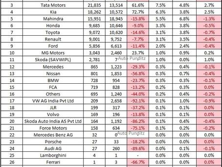 Indian Car Sales Figures – November 2020 (FADA Report)
