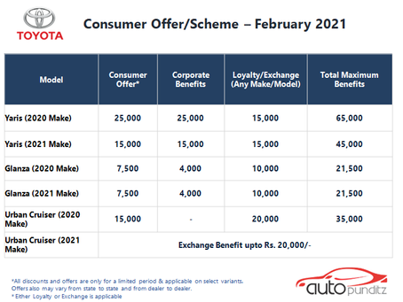 Discounts & Offers on Toyota Cars Models for February 2021