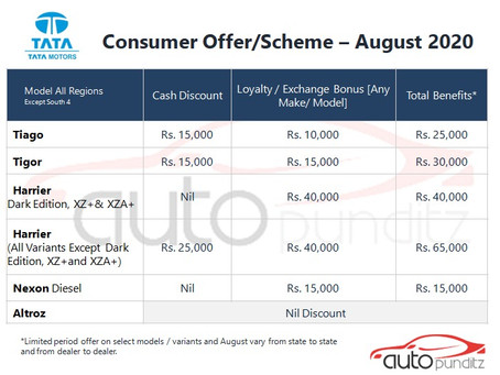 Offers on Tata Motors Models for August 2020