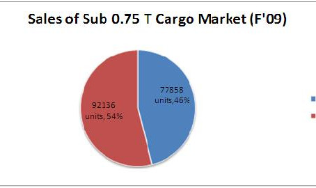 Indian Three Wheeler Industry (Performance FY 2010-2011)