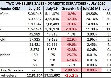 Indian 2 Wheeler Sales Figures – July 2020