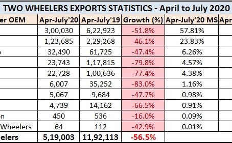 Two Wheeler Exports Statistics – April to July 2020
