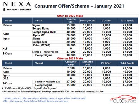 Offers on Nexa Models for January 2021