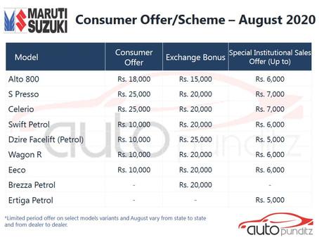 Discounts on Maruti Suzuki Models for August 2020