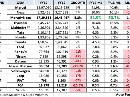 FY19 Car Sales – Snapshot