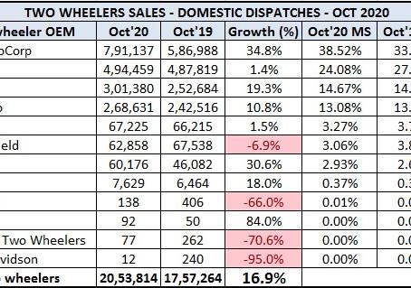 Two Wheeler Sales Snapshot – October 2020