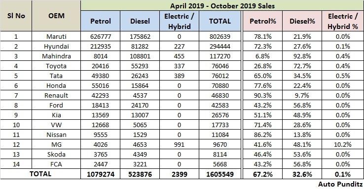 Petrol vs Diesel Car Sales 2019