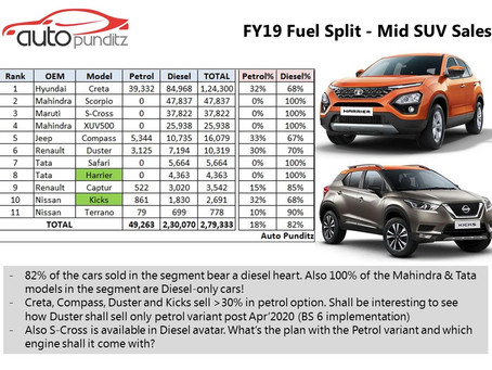 FY19 Petrol v/s Diesel Sales – Mid SUV Segment