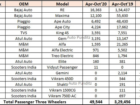Modelwise Three Wheeler Sales Statistics – April to October 2020