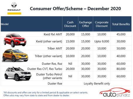 Offers on Renault Cars Models for December 2020