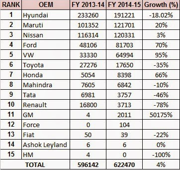 Indian Automobile Export Performance – FY14-15