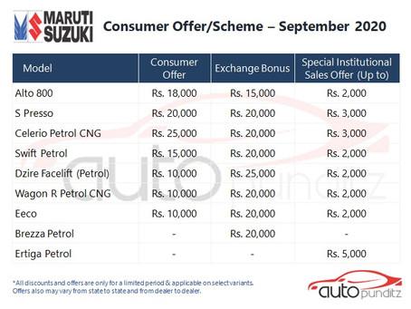 Discounts on Maruti Suzuki Models for September 2020