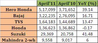 Indian Two Wheeler Sales – April 2011