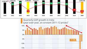 Indian Passenger Vehicle Market Analysis – 2020