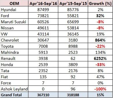 Indian Export Sales Statistics – H1 FY2017