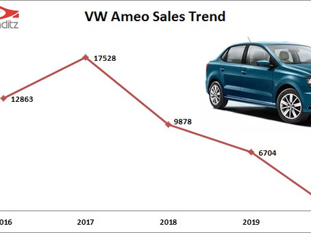 VW Ameo – Another Made in India model discontinued
