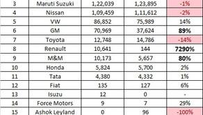 Export Statistics – FY17