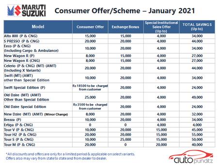 Discounts on Maruti Suzuki Models for January 2021