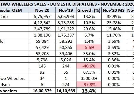 Indian 2 Wheeler Sales Figures – November 2020