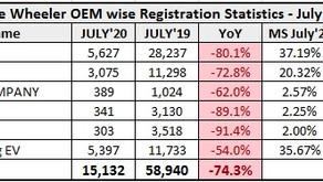 Three Wheeler Retail Sales Statistics – July 2020