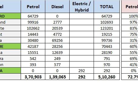 Petrol Diesel Models Sales Split – Hyundai India