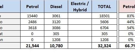 Petrol v/s Diesel Sales 2019 – VW & Skoda