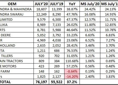Tractors Retail Sales Statistics – July 2020 (FADA Report)