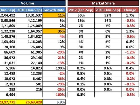 2018 YTD Passenger Car Industry Analysis
