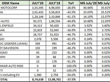 Two Wheeler Retail Sales Statistics – July 2020