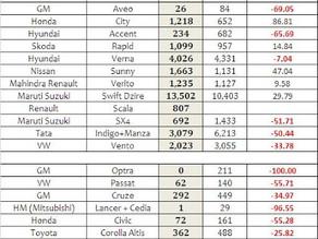 Indian Car Sales Figures – November 2012