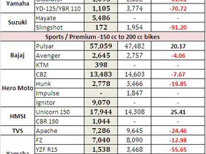 Indian Bike Sales Figures – December 2012