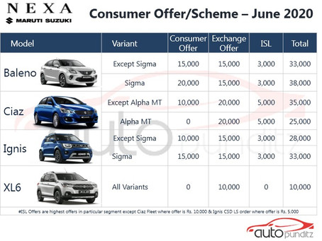 Offers on Nexa Models for June 2020