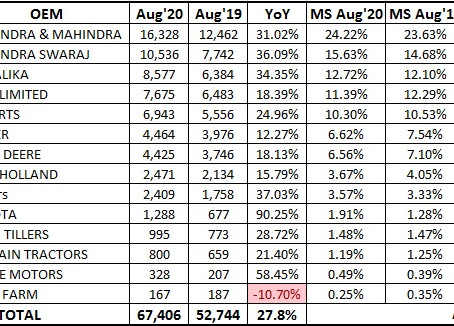 Sonalika overtakes TAFE to become India's third largest Tractor OEM in Aug'20