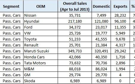 Indian Export Market – Automobiles