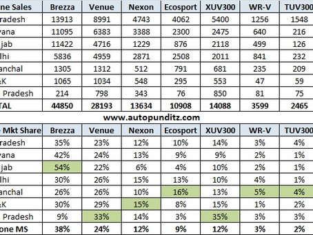Statewise & Citywise Compact SUV Sales in India – FY2020 (Part 2)