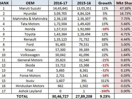 Snapshot: Passenger Vehicle Sales (2016-17)