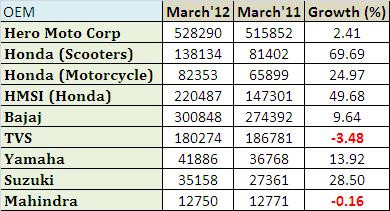 Indian Two Wheeler Sales – March 2012