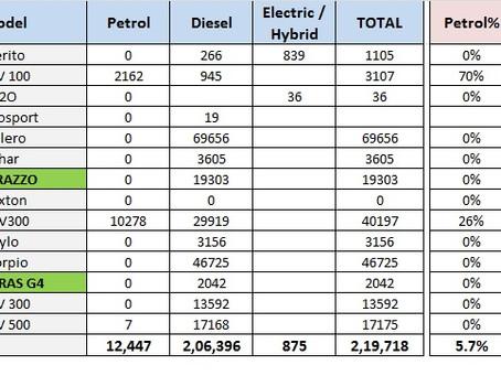 Fuel Split Sales Figures 2019 – Mahindra & Ford