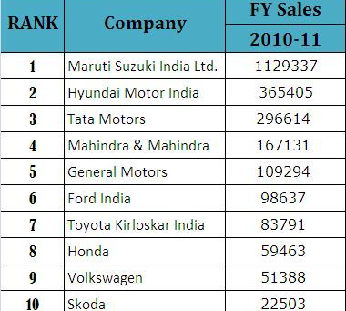 Top 10 Indian Passenger Car Makers for FY 2010-11