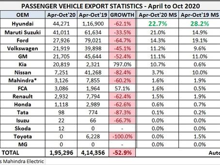 Indian Cars Exports Statistics – April to October 2020