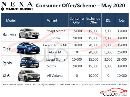 Offers on Nexa Models for May 2020