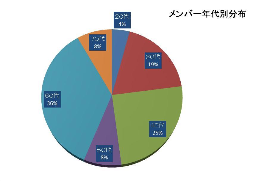 年代別利用者分布グラフ