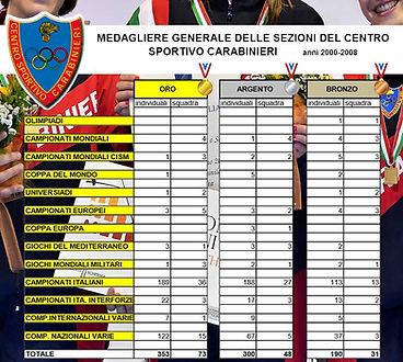 CSCarabinieri_medagliere.jpg