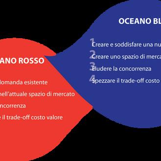 'OCEANO BLU': navigare in un oceano blu piuttosto che competere nell'oceano rosso