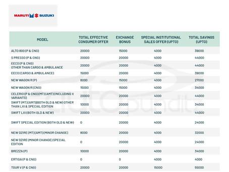 Discounts on Maruti Suzuki Models for March 2021