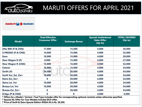 Discount & Offers on Maruti Suzuki Models for April 2021